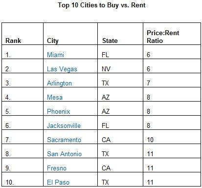 Top 10 Cities to Buy vs Rent