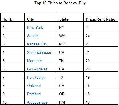 Top 10 cities to rent vs buy