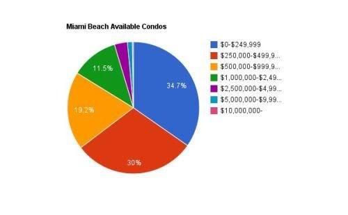 Miami Beach available condos - August 2011