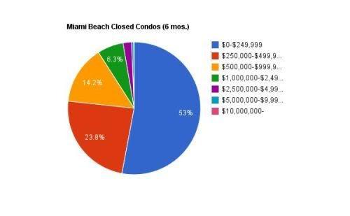 Miami Beach closed condos - August 2011