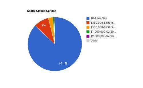 Miami closed condos - August 2011