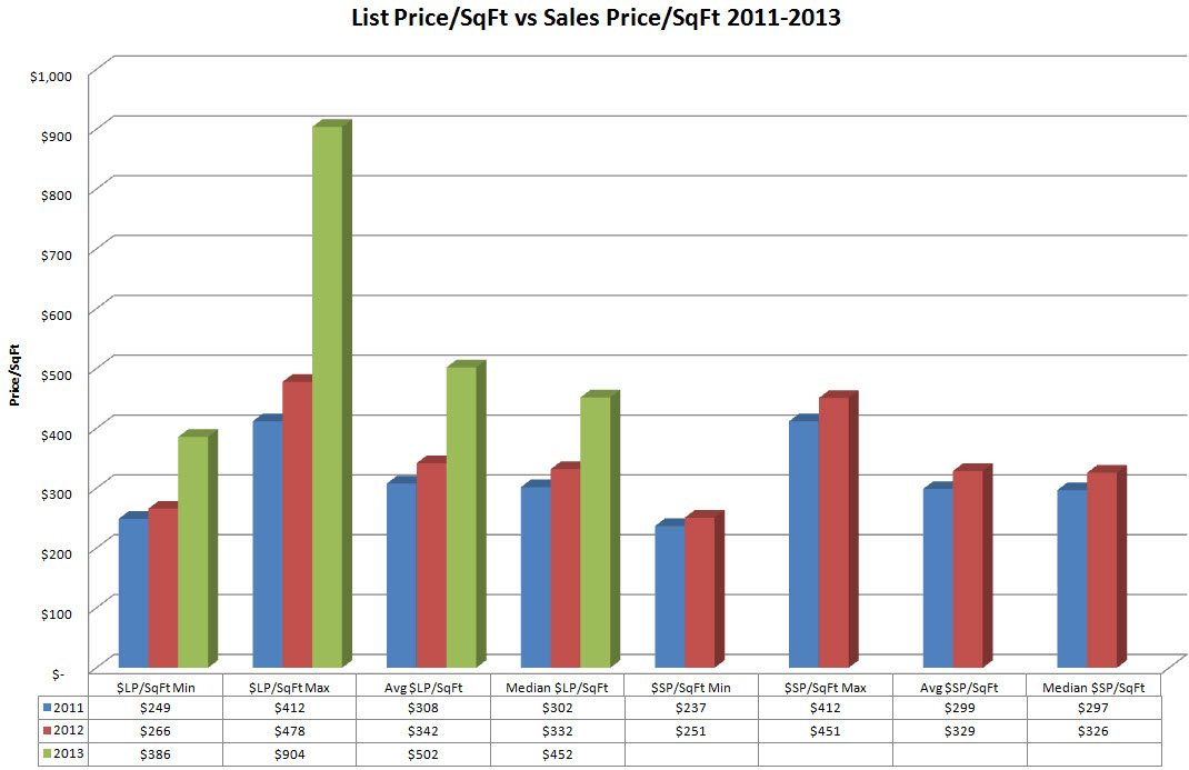 Marina Blue List Price per SqFt vs Sales Price per SqFt