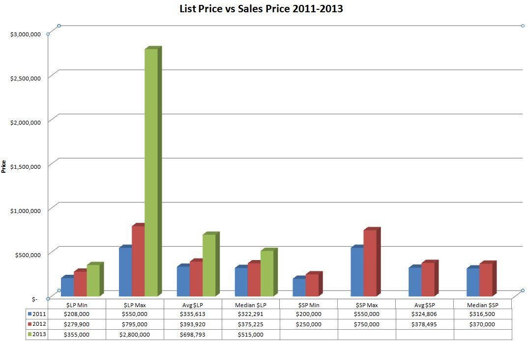 Marina Blue List Price vs Sales Price 2011-2013