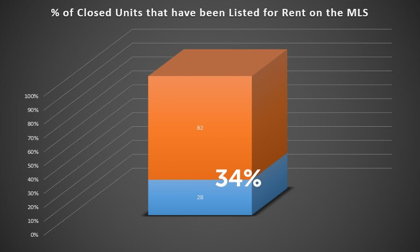 percentage of closed condos in reach tower at Brickell City Centre that have been listed for rent on the MLS