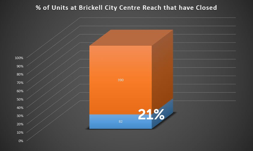 percentage of condos that have closed at Brickell City Centre Reach tower