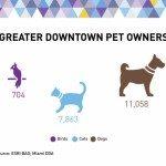 Downtown Miami Pets