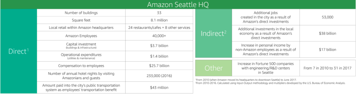 Amazon HQ2 Site Criteria