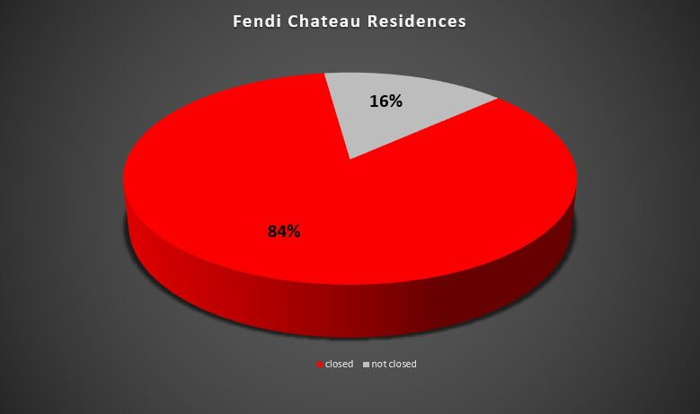 closing percentage for Fendi Chateau Residences