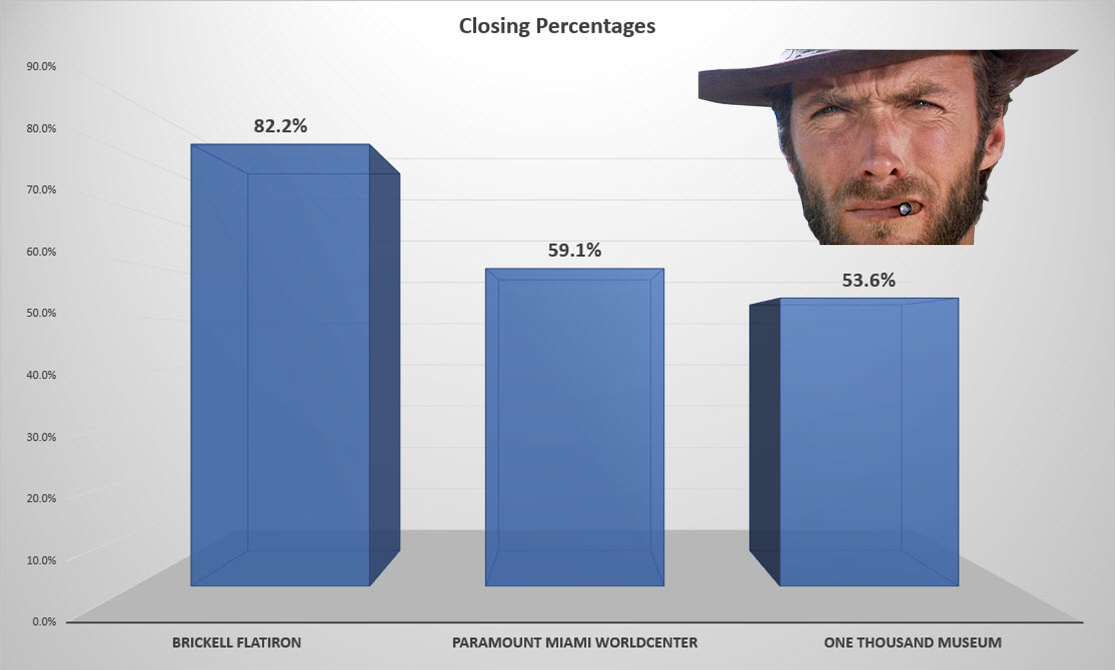 Closing percentages for Brickell Flatiron, Paramount Miami Worldcenter, and One Thousand Museum