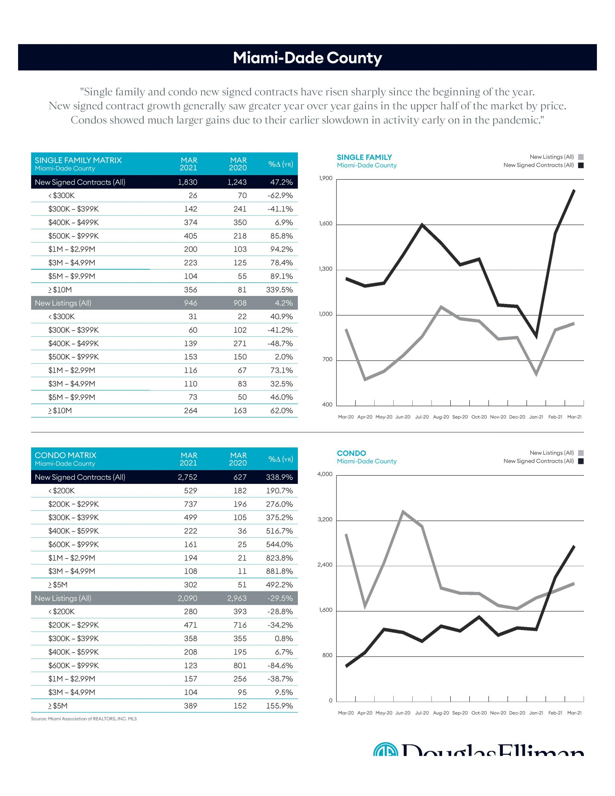 Miami-Dade County Q1 Residential Sales Report