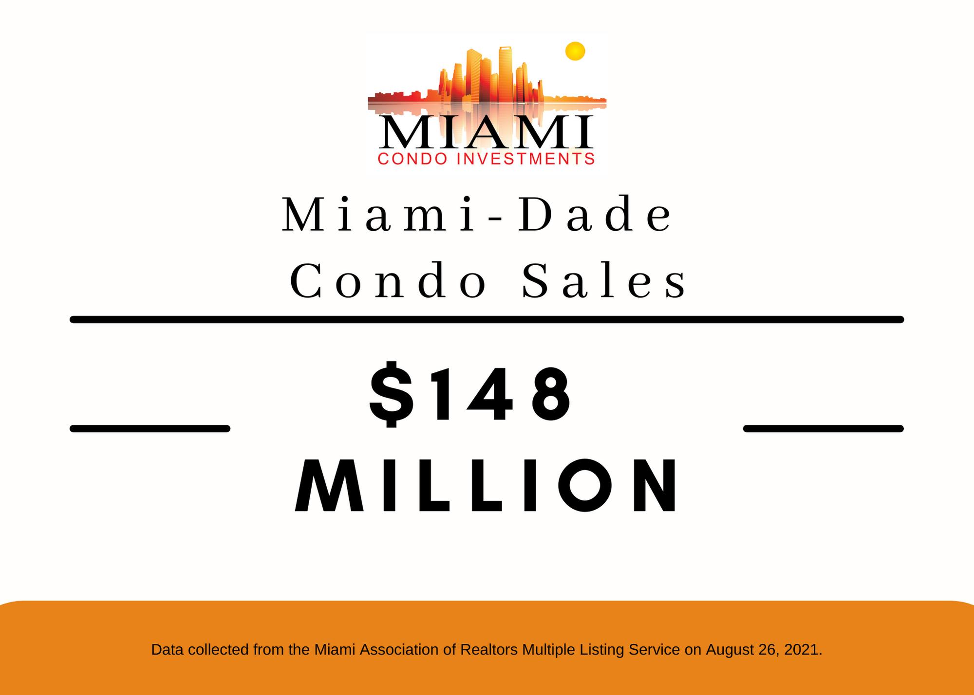 Miami Condo Sales Sore for August 2021